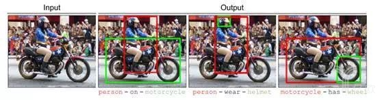 Visual Relationship Detection with Language Priors