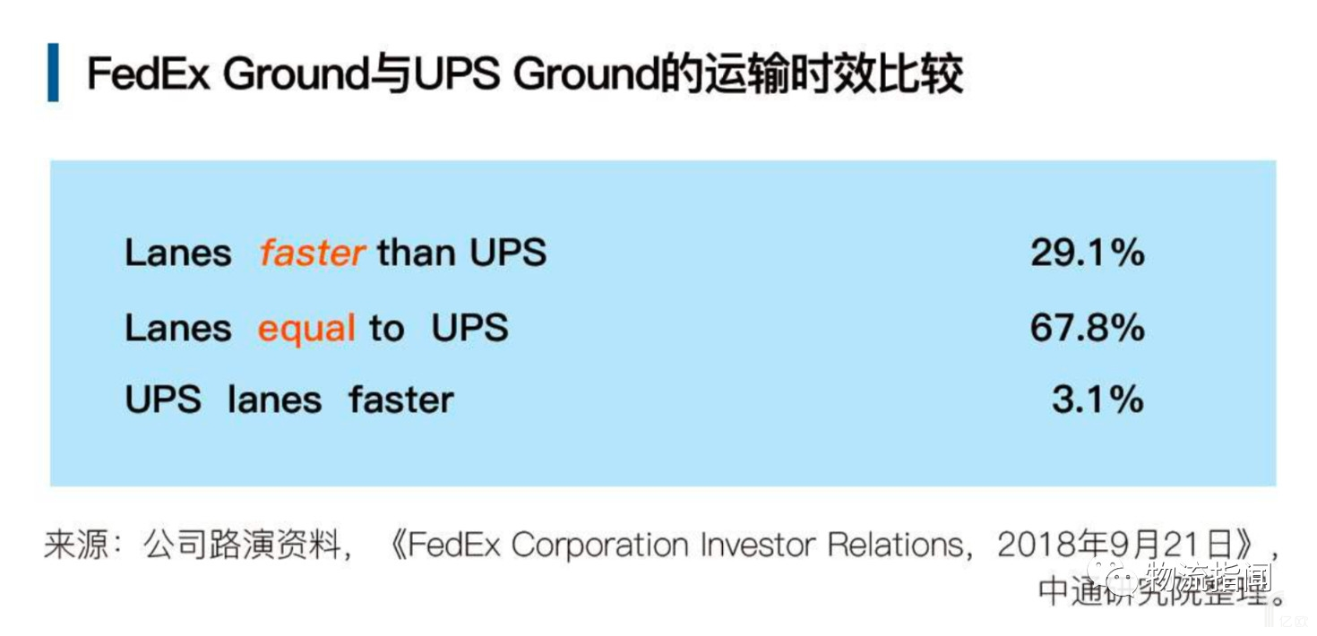 FedEx Ground与UPS Ground的运输时效比较